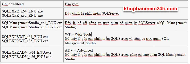 Download SQL Server 2012 Full - Hướng dẫn cài đặt SQL Server 2012 2