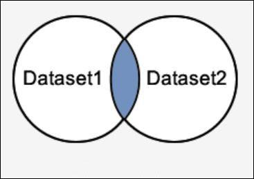 Toán tử INTERSECT trong SQL Server