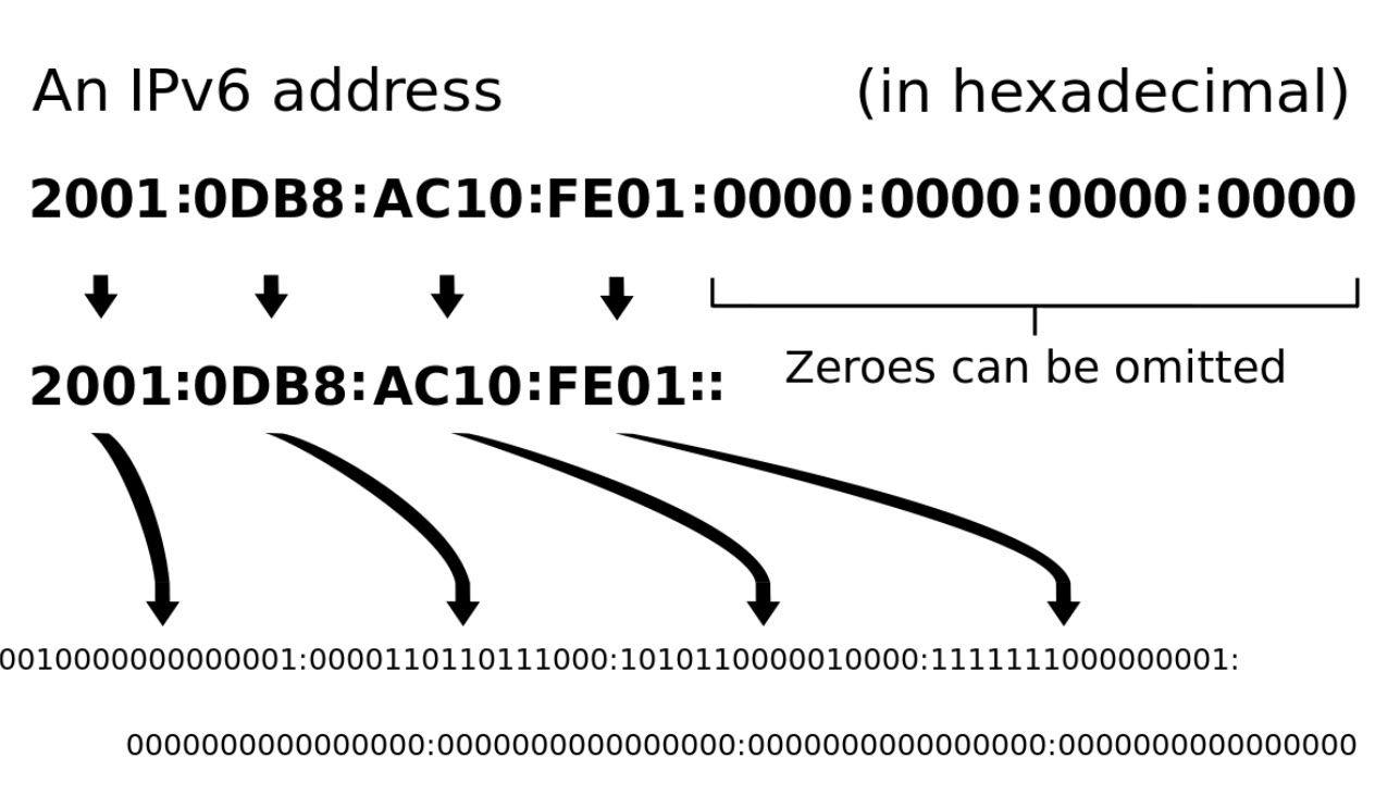 Cách đổi địa chỉ IPv4 sang IPv6